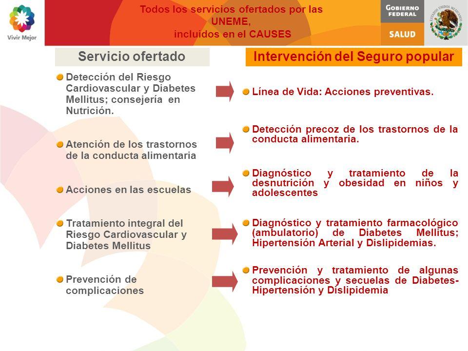 Mecanismos de ingreso a las UNEME de Enfermedades Crónicas Contar con afiliación vigente al SEGURO POPULAR con sobrepeso, obesidad, hipertensión, prediabetes, diabetes y dislipidemias.