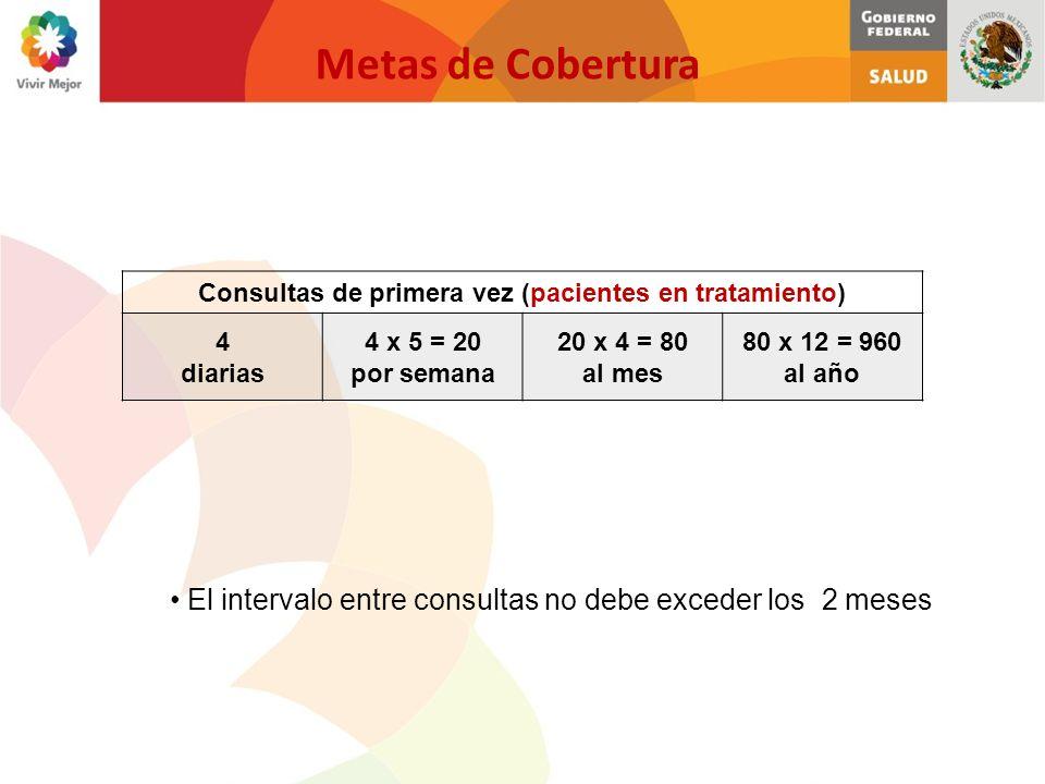 Metas de Cobertura Consultas de primera vez (pacientes en tratamiento) 4 diarias 4 x 5 = 20 por semana 20 x 4 = 80 al mes 80 x 12 = 960 al año El inte