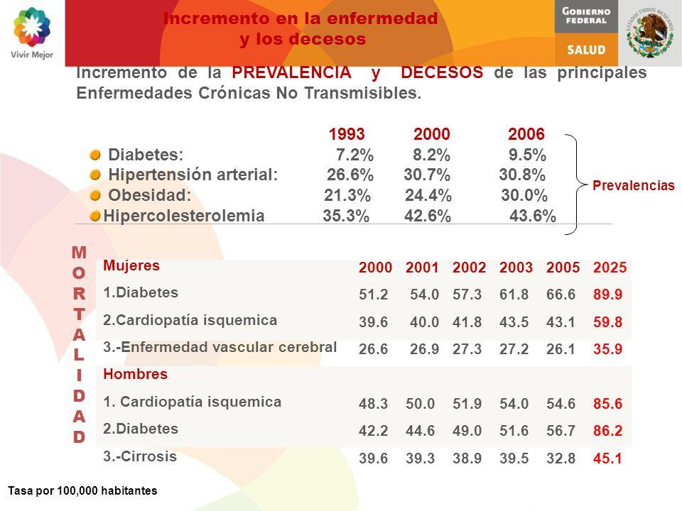 Enfermedades Crónicas No Trasmisibles México se encuentra en transición demográfica hacia el envejecimiento.