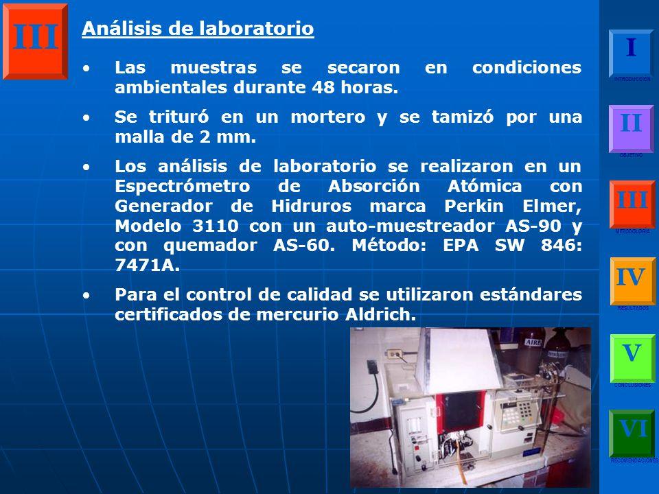 Análisis de laboratorio Las muestras se secaron en condiciones ambientales durante 48 horas.