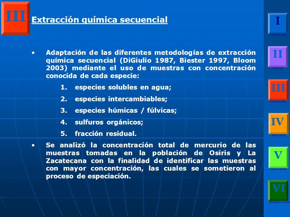Extracción química secuencial Adaptación de las diferentes metodologías de extracción química secuencial (DiGiulio 1987, Biester 1997, Bloom 2003) mediante el uso de muestras con concentración conocida de cada especie: 1.especies solubles en agua; 2.especies intercambiables; 3.especies húmicas / fúlvicas; 4.sulfuros orgánicos; 5.fracción residual.