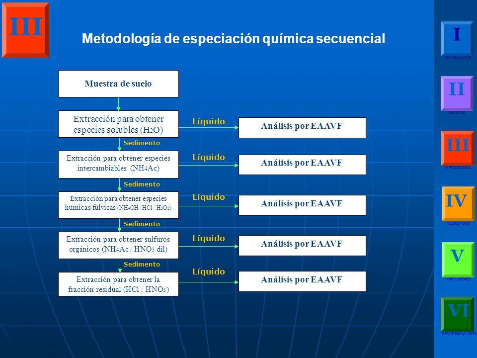 I INTRODUCCIÓN II OBJETIVO III METODOLOGÍA IV RESULTADOS V CONCLUSIONES RECOMENDACIONES VI III Metodología de especiación química secuencial Sedimento Muestra de suelo Extracción para obtener especies solubles (H 2 O) Extracción para obtener especies intercambiables (NH 4 Ac) Extracción para obtener especies húmicas/fúlvicas (NH 4 OH / HCl / H 2 O 2 ) Extracción para obtener sulfuros orgánicos (NH 4 Ac / HNO 3 dil) Extracción para obtener la fracción residual (HCl / HNO 3 ) Análisis por EAAVF Líquido