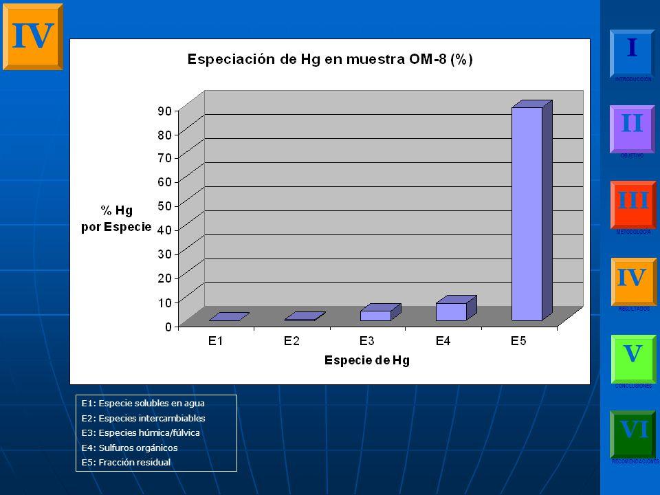 I INTRODUCCIÓN II OBJETIVO III METODOLOGÍA IV RESULTADOS V CONCLUSIONES RECOMENDACIONES VI IV E1: Especie solubles en agua E2: Especies intercambiables E3: Especies húmica/fúlvica E4: Sulfuros orgánicos E5: Fracción residual
