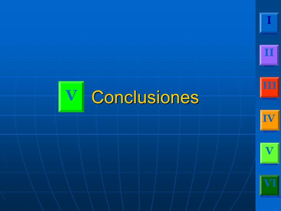 I INTRODUCCIÓN II OBJETIVO III METODOLOGÍA IV RESULTADOS V CONCLUSIONES RECOMENDACIONES VI Conclusiones V