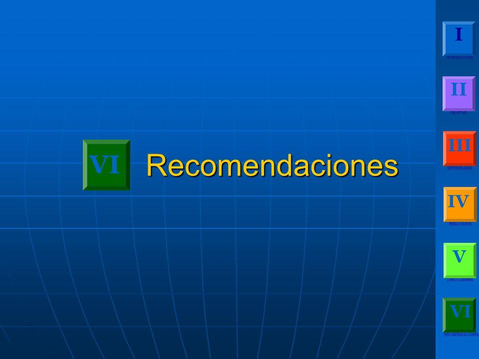 I INTRODUCCIÓN II OBJETIVO III METODOLOGÍA IV RESULTADOS V CONCLUSIONES RECOMENDACIONES VI Recomendaciones