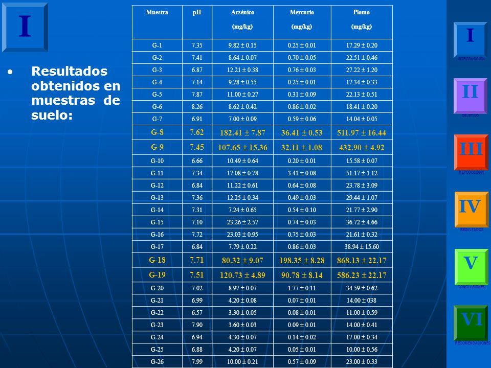 Resultados obtenidos en muestras de suelo: Muestra pHArsénico (mg/kg) Mercurio (mg/kg) Plomo (mg/kg) G-1 7.35 9.82 0.150.25 0.0117.29 0.20 G-2 7.41 8.64 0.070.70 0.0522.51 0.46 G-3 6.87 12.21 0.380.76 0.0327.22 1.20 G-4 7.14 9.28 0.550.25 0.0117.34 0.33 G-5 7.87 11.00 0.270.31 0.0922.13 0.51 G-6 8.26 8.62 0.420.86 0.0218.41 0.20 G-7 6.91 7.00 0.090.59 0.0614.04 0.05 G-8 7.62 182.41 7.8736.41 0.53511.97 16.44 G-9 7.45 107.65 15.3632.11 1.08432.90 4.92 G-10 6.66 10.49 0.640.20 0.0115.58 0.07 G-11 7.34 17.08 0.783.41 0.0851.17 1.12 G-12 6.84 11.22 0.610.64 0.0823.78 3.09 G-13 7.36 12.25 0.340.49 0.0329.44 1.07 G-14 7.31 7.24 0.650.54 0.1021.77 2.90 G-15 7.10 23.26 2.570.74 0.0336.72 4.66 G-16 7.72 23.03 0.950.75 0.0321.61 0.32 G-17 6.84 7.79 0.220.86 0.0338.94 15.60 G-18 7.71 80.32 9.07198.35 8.28868.13 22.17 G-19 7.51 120.73 4.8990.78 8.14586.23 22.17 G-20 7.02 8.97 0.071.77 0.1134.59 0.62 G-21 6.99 4.20 0.080.07 0.0114.00 038 G-22 6.57 3.30 0.050.08 0.0111.00 0.59 G-23 7.90 3.60 0.030.09 0.0114.00 0.41 G-24 6.94 4.30 0.070.14 0.0217.00 0.34 G-25 6.88 4.20 0.070.05 0.0110.00 0.56 G-26 7.99 10.00 0.210.57 0.0923.00 0.33 I I INTRODUCCIÓN II OBJETIVO III METODOLOGÍA IV RESULTADOS V CONCLUSIONES RECOMENDACIONES VI