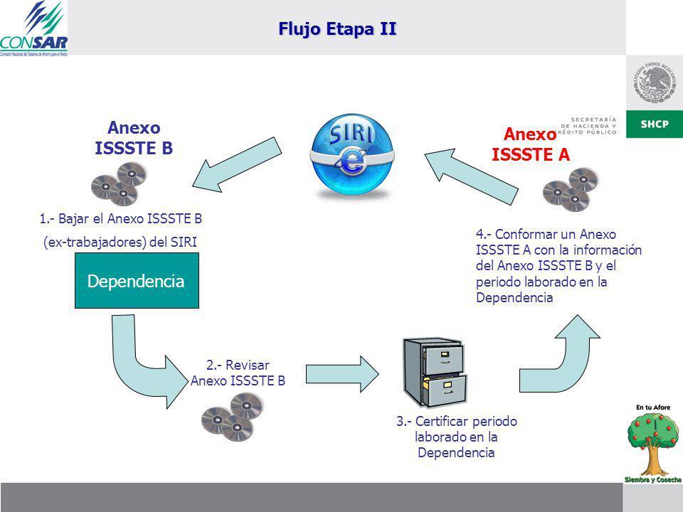 Dependencia Anexo ISSSTE B Anexo ISSSTE A 1.- Bajar el Anexo ISSSTE B (ex-trabajadores) del SIRI Flujo Etapa II 2.- Revisar Anexo ISSSTE B 3.- Certificar periodo laborado en la Dependencia 4.- Conformar un Anexo ISSSTE A con la información del Anexo ISSSTE B y el periodo laborado en la Dependencia