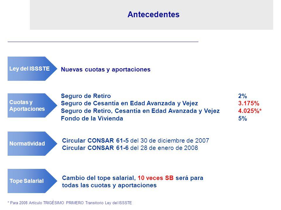 Antecedentes Cuotas y Aportaciones Seguro de Retiro 2% Seguro de Cesantía en Edad Avanzada y Vejez 3.175% Seguro de Retiro, Cesantía en Edad Avanzada