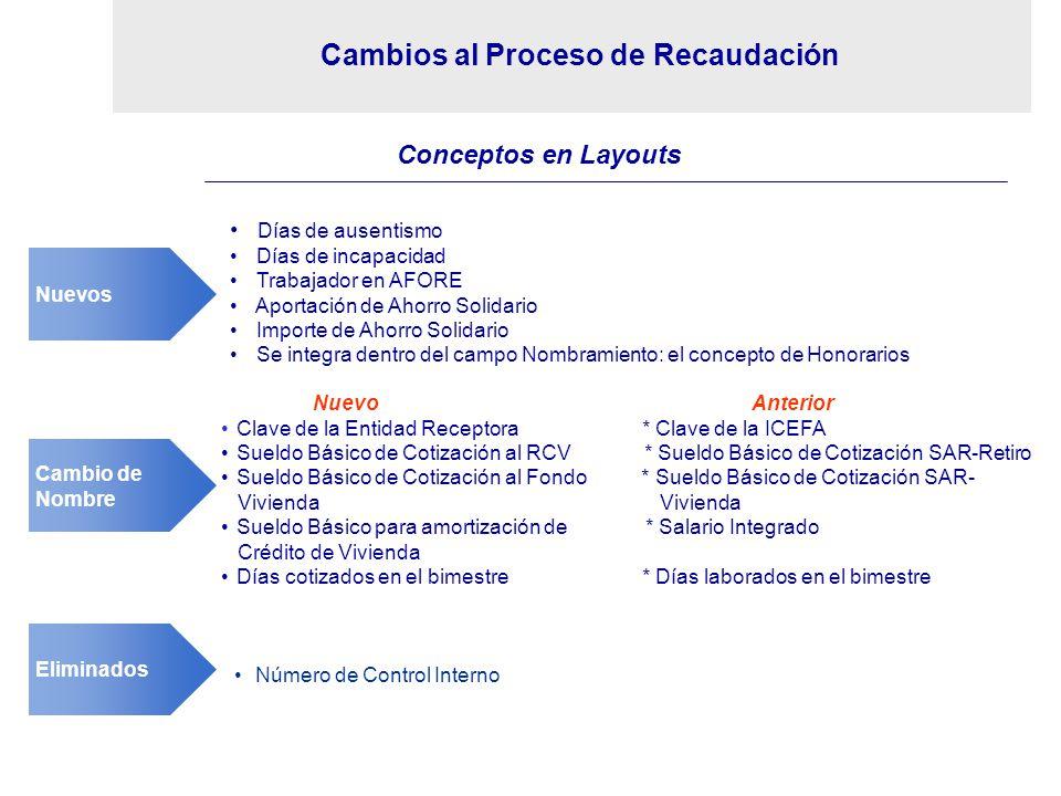 Cambios al Proceso de Recaudación Cambio de Nombre NuevoAnterior Clave de la Entidad Receptora * Clave de la ICEFA Sueldo Básico de Cotización al RCV