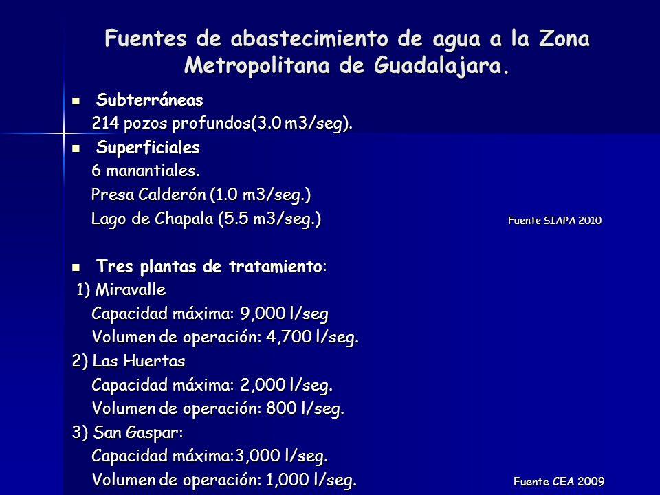 Datos históricos de recarga (http://www.ceajalisco.gob.mx/sia/niveles/niveles.html) http://www.ceajalisco.gob.mx/sia/niveles/niveles.html Fuente: CEA 2011.