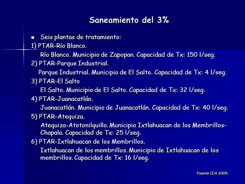 Lo que pasa en el SIAPA Baja eficiencia física y técnica (Cobertura, deficiencias en cuanto a la cantidad y calidad, aproximadamente 40% en fugas y filtraciones, mínimo saneamiento de aguas).
