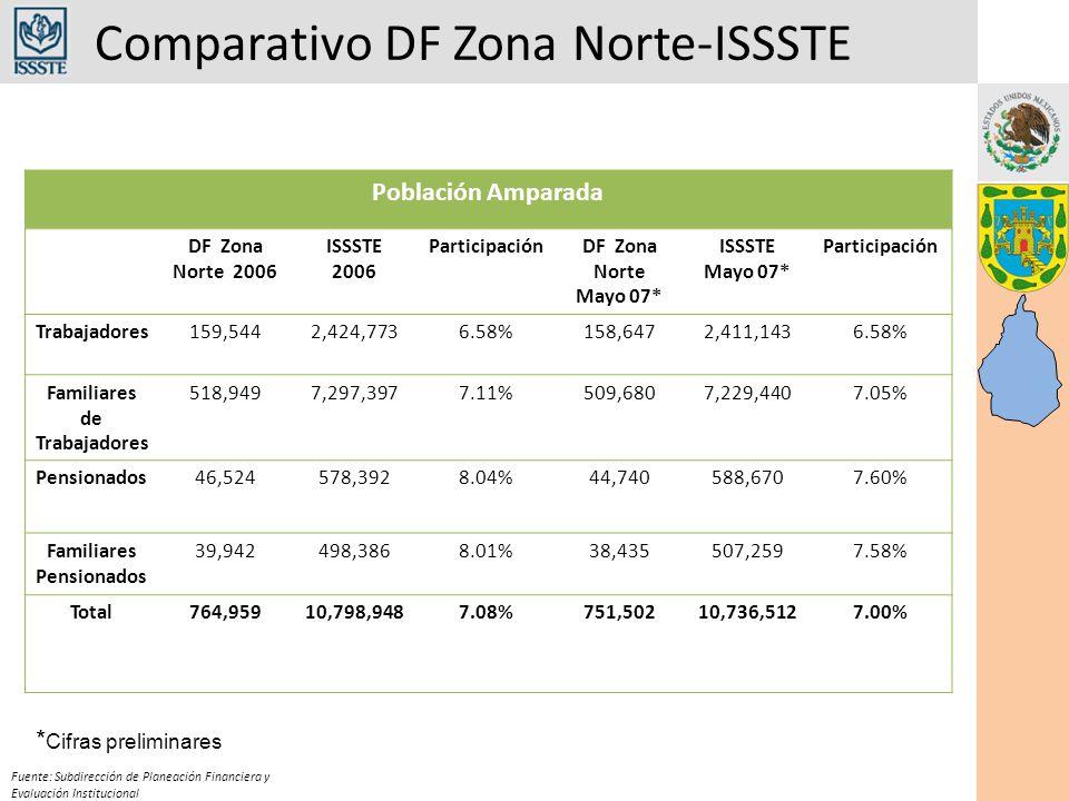 Comparativo DF Zona Norte-ISSSTE Fuente: Subdirección de Planeación Financiera y Evaluación Institucional Población Amparada DF Zona Norte 2006 ISSSTE 2006 ParticipaciónDF Zona Norte Mayo 07* ISSSTE Mayo 07* Participación Trabajadores159,5442,424,7736.58%158,6472,411,1436.58% Familiares de Trabajadores 518,9497,297,3977.11%509,6807,229,4407.05% Pensionados46,524578,3928.04%44,740588,6707.60% Familiares Pensionados 39,942498,3868.01%38,435507,2597.58% Total764,95910,798,9487.08%751,50210,736,5127.00% * Cifras preliminares