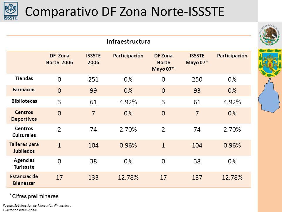 Comparativo DF Zona Norte-ISSSTE Fuente: Subdirección de Planeación Financiera y Evaluación Institucional Infraestructura DF Zona Norte 2006 ISSSTE 20