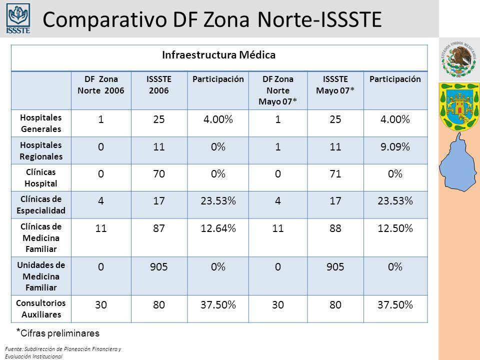 Comparativo DF Zona Norte-ISSSTE Fuente: Subdirección de Planeación Financiera y Evaluación Institucional Infraestructura Médica DF Zona Norte 2006 IS