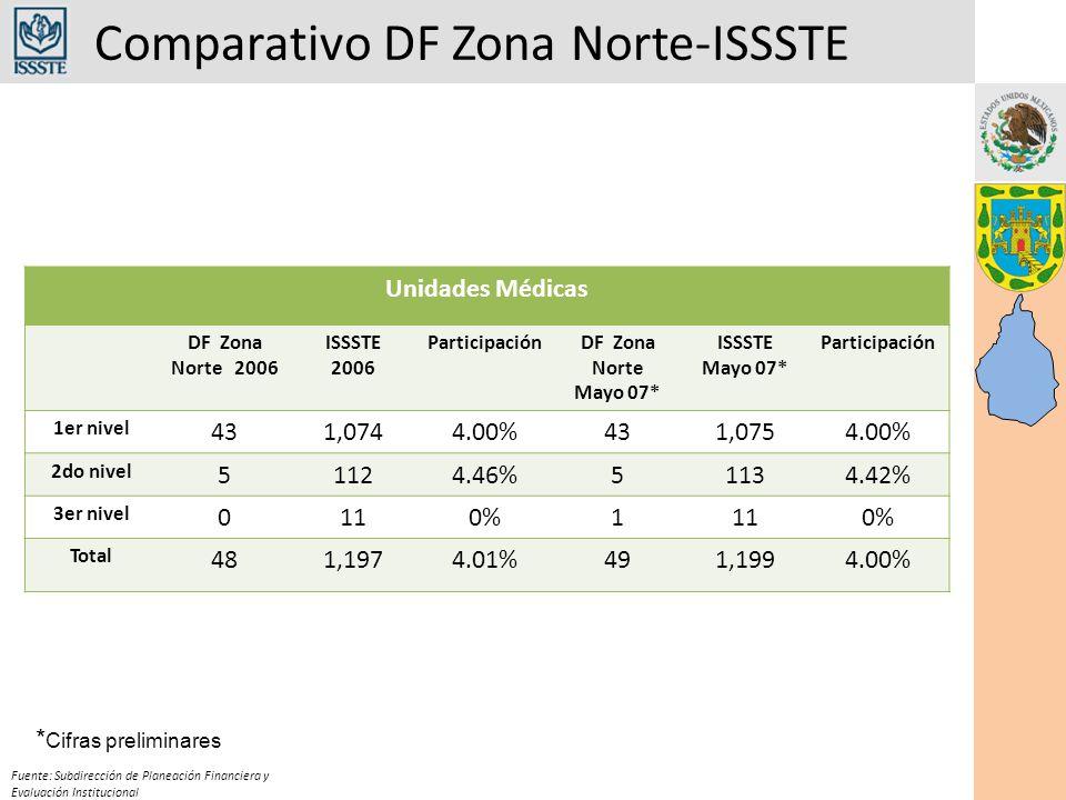 Comparativo DF Zona Norte-ISSSTE Fuente: Subdirección de Planeación Financiera y Evaluación Institucional Unidades Médicas DF Zona Norte 2006 ISSSTE 2