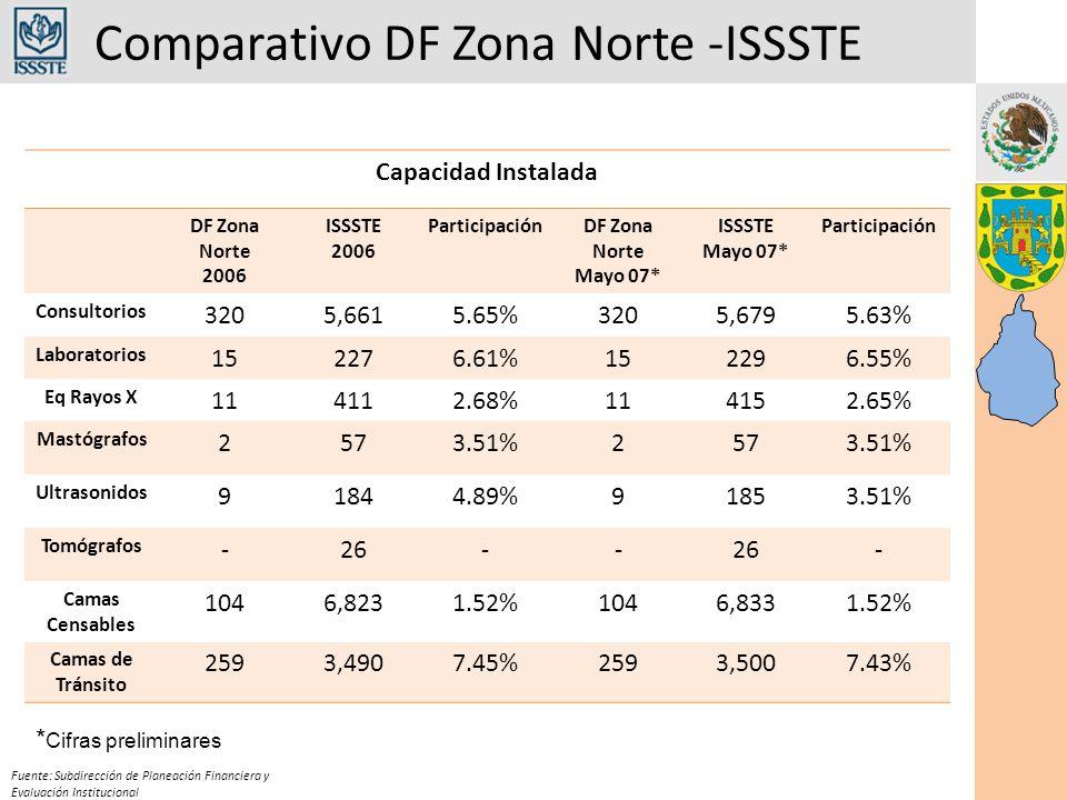 Comparativo DF Zona Norte -ISSSTE Fuente: Subdirección de Planeación Financiera y Evaluación Institucional Capacidad Instalada DF Zona Norte 2006 ISSSTE 2006 ParticipaciónDF Zona Norte Mayo 07* ISSSTE Mayo 07* Participación Consultorios 3205,6615.65%3205,6795.63% Laboratorios 152276.61%152296.55% Eq Rayos X 114112.68%114152.65% Mastógrafos 2573.51%2573.51% Ultrasonidos 91844.89%91853.51% Tomógrafos -26-- - Camas Censables 1046,8231.52%1046,8331.52% Camas de Tránsito 2593,4907.45%2593,5007.43% * Cifras preliminares