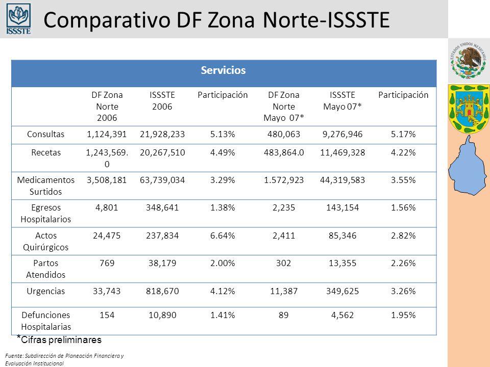Comparativo DF Zona Norte-ISSSTE Fuente: Subdirección de Planeación Financiera y Evaluación Institucional Servicios DF Zona Norte 2006 ISSSTE 2006 ParticipaciónDF Zona Norte Mayo 07* ISSSTE Mayo 07* Participación Consultas1,124,39121,928,2335.13%480,0639,276,9465.17% Recetas1,243,569.