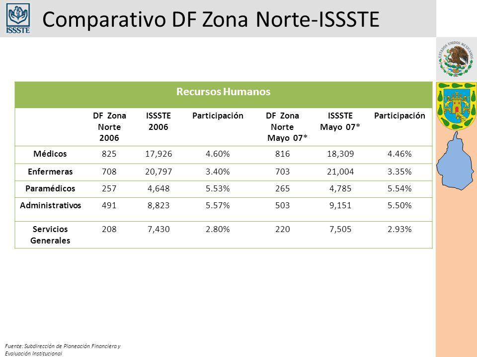 Comparativo DF Zona Norte-ISSSTE Fuente: Subdirección de Planeación Financiera y Evaluación Institucional Recursos Humanos DF Zona Norte 2006 ISSSTE 2