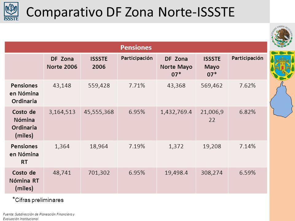 Comparativo DF Zona Norte-ISSSTE Fuente: Subdirección de Planeación Financiera y Evaluación Institucional Pensiones DF Zona Norte 2006 ISSSTE 2006 Par