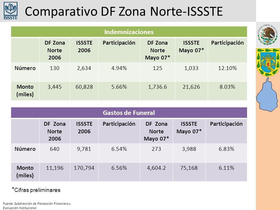 Comparativo DF Zona Norte-ISSSTE Fuente: Subdirección de Planeación Financiera y Evaluación Institucional Indemnizaciones DF Zona Norte 2006 ISSSTE 2006 ParticipaciónDF Zona Norte Mayo 07* ISSSTE Mayo 07* Participación Número1302,6344.94%1251,03312.10% Monto (miles) 3,44560,8285.66%1,736.621,6268.03% Gastos de Funeral DF Zona Norte 2006 ISSSTE 2006 ParticipaciónDF Zona Norte Mayo 07* ISSSTE Mayo 07* Participación Número6409,7816.54%2733,9886.83% Monto (miles) 11,196170,7946.56%4,604.275,1686.11% * Cifras preliminares