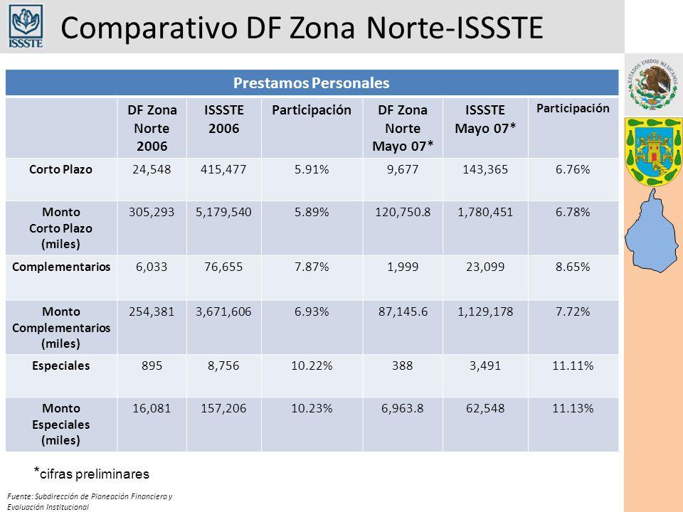 Comparativo DF Zona Norte-ISSSTE Fuente: Subdirección de Planeación Financiera y Evaluación Institucional Prestamos Personales DF Zona Norte 2006 ISSS