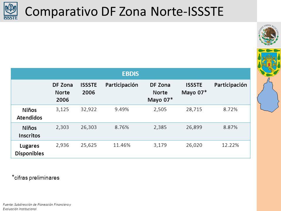 Comparativo DF Zona Norte-ISSSTE Fuente: Subdirección de Planeación Financiera y Evaluación Institucional EBDIS DF Zona Norte 2006 ISSSTE 2006 ParticipaciónDF Zona Norte Mayo 07* ISSSTE Mayo 07* Participación Niños Atendidos 3,12532,9229.49%2,50528,7158.72% Niños Inscritos 2,30326,3038.76%2,38526,8998.87% Lugares Disponibles 2,93625,62511.46%3,17926,02012.22% * cifras preliminares