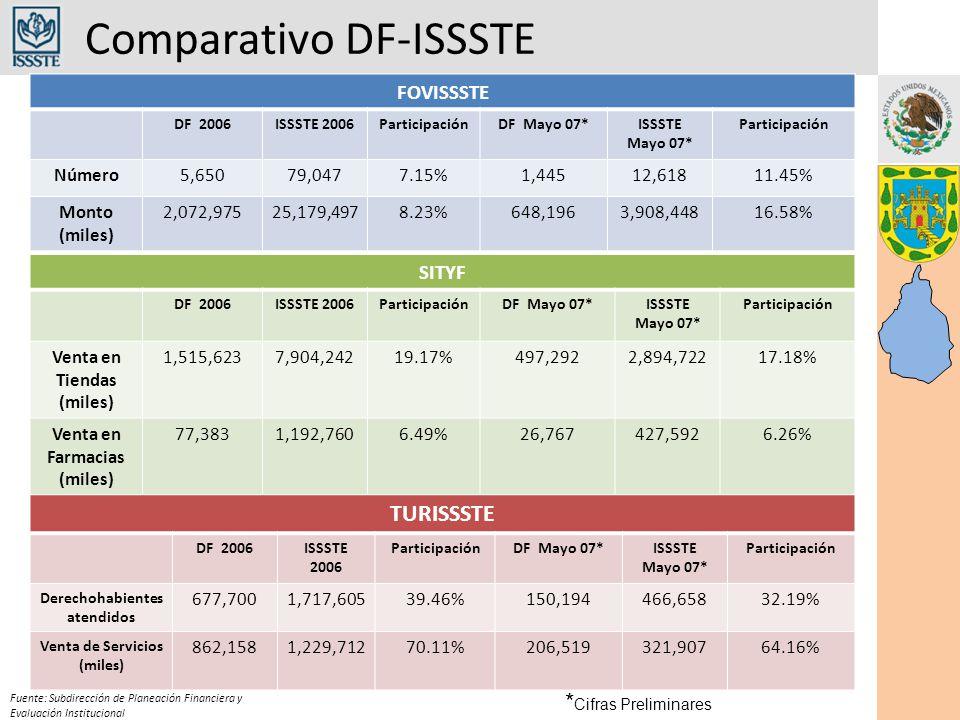 Comparativo DF-ISSSTE Fuente: Subdirección de Planeación Financiera y Evaluación Institucional FOVISSSTE DF 2006ISSSTE 2006ParticipaciónDF Mayo 07*ISSSTE Mayo 07* Participación Número5,65079,0477.15%1,44512,61811.45% Monto (miles) 2,072,97525,179,4978.23%648,1963,908,44816.58% SITYF DF 2006ISSSTE 2006ParticipaciónDF Mayo 07*ISSSTE Mayo 07* Participación Venta en Tiendas (miles) 1,515,6237,904,24219.17%497,2922,894,72217.18% Venta en Farmacias (miles) 77,3831,192,7606.49%26,767427,5926.26% TURISSSTE DF 2006ISSSTE 2006 ParticipaciónDF Mayo 07*ISSSTE Mayo 07* Participación Derechohabientes atendidos 677,7001,717,60539.46%150,194466,65832.19% Venta de Servicios (miles) 862,1581,229,71270.11%206,519321,90764.16% * Cifras Preliminares
