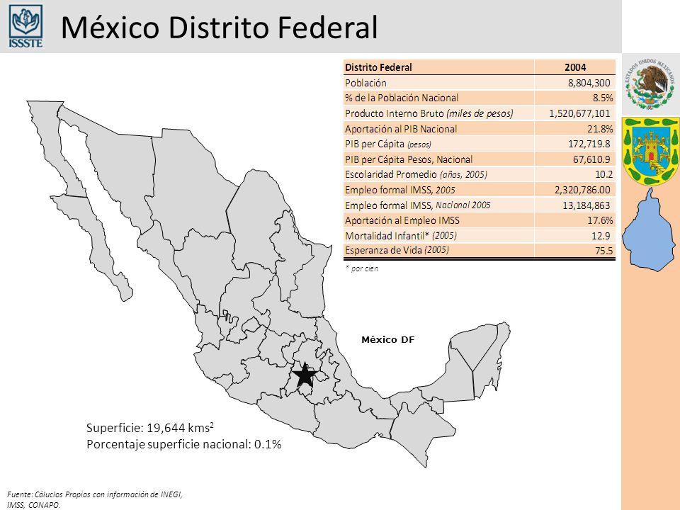 México Distrito Federal México DF Superficie: 19,644 kms 2 Porcentaje superficie nacional: 0.1% Fuente: Cáluclos Propios con información de INEGI, IMSS, CONAPO.