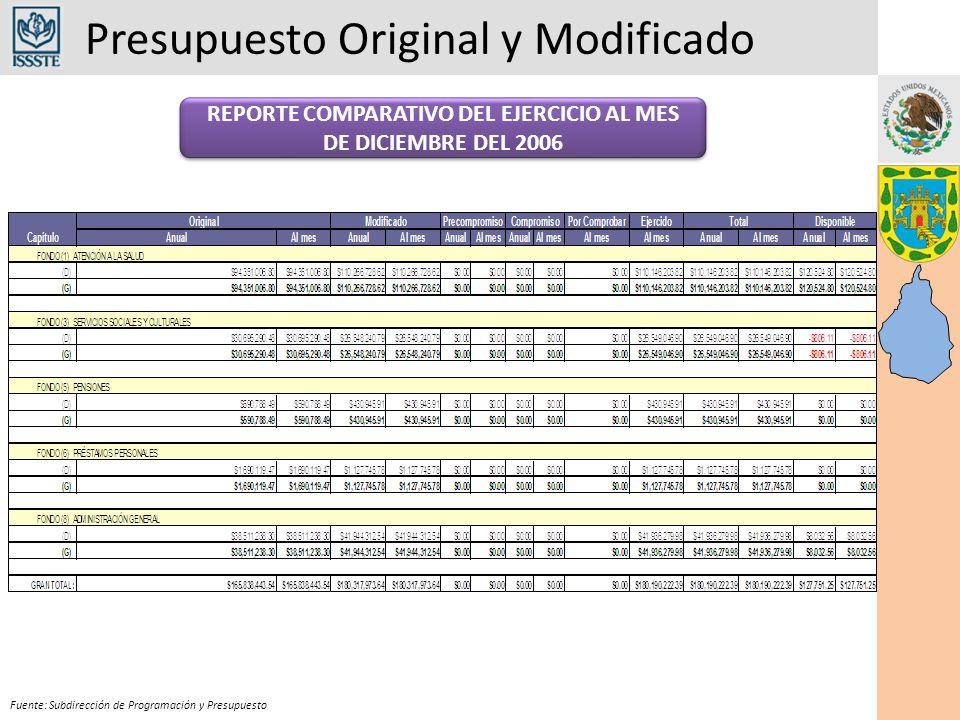 Presupuesto Original y Modificado Fuente: Subdirección de Programación y Presupuesto REPORTE COMPARATIVO DEL EJERCICIO AL MES DE DICIEMBRE DEL 2006
