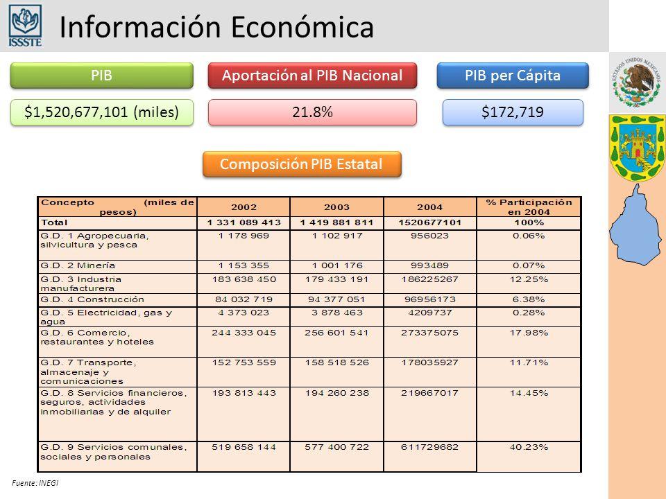 Información Económica Fuente: INEGI IMSSDic 2006Mayo 2007Diferencia Permanentes2,934,7862,926,855- 7,931 Eventuales425,735457,658+ 31,923 Total3,360,5213,384,513+ 23,992 Total de Asegurados en el IMSS