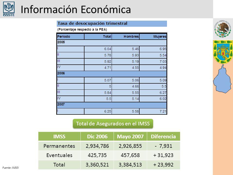 Información Económica Fuente: INEGI IMSSDic 2006Mayo 2007Diferencia Permanentes2,934,7862,926,855- 7,931 Eventuales425,735457,658+ 31,923 Total3,360,5