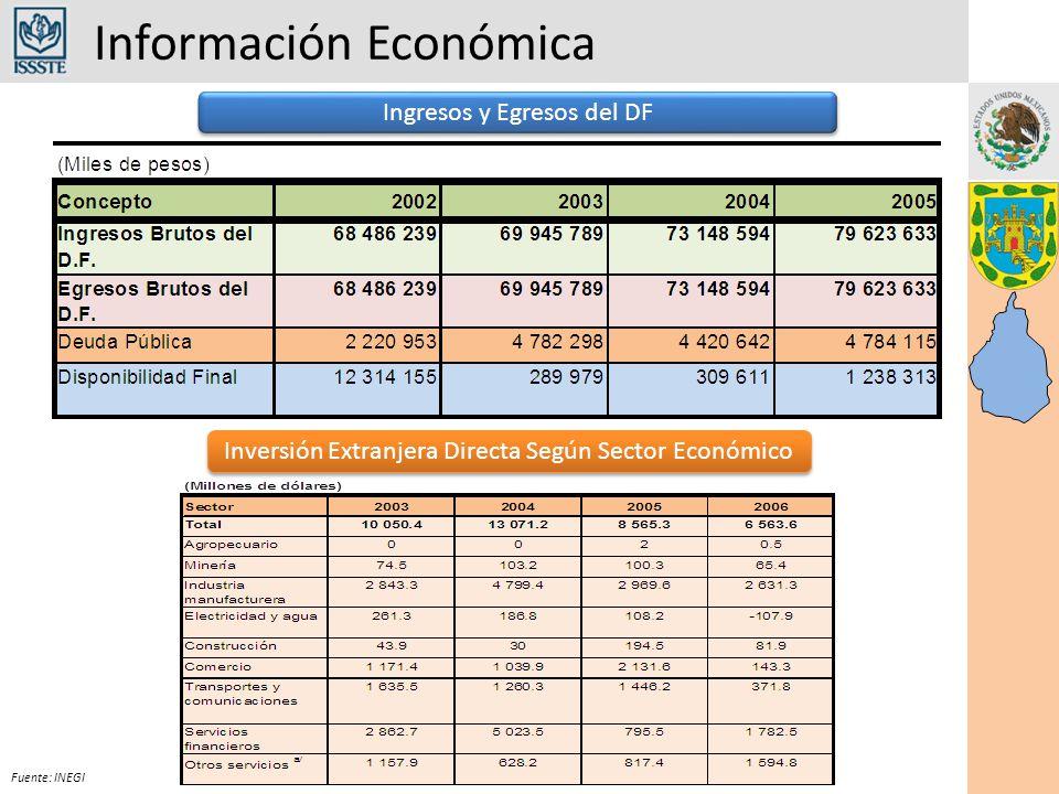 Presupuesto Fuente: Subdirección de Programación y Presupuesto Situación Presupuestal por Capítulo Mayo 2007 39