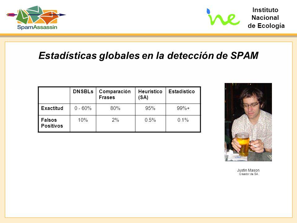 Instituto Nacional de Ecología Estadísticas globales en la detección de SPAM DNSBLsComparación Frases Heuristico (SA) Estadístico Exactitud0 - 60%80%9