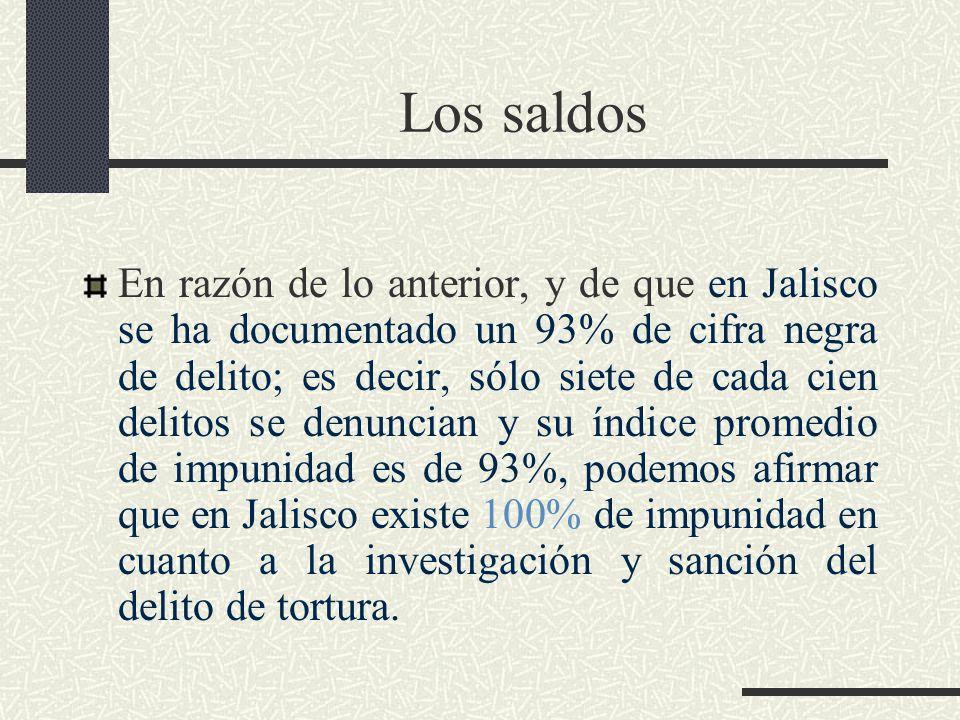 Los saldos En razón de lo anterior, y de que en Jalisco se ha documentado un 93% de cifra negra de delito; es decir, sólo siete de cada cien delitos se denuncian y su índice promedio de impunidad es de 93%, podemos afirmar que en Jalisco existe 100% de impunidad en cuanto a la investigación y sanción del delito de tortura.