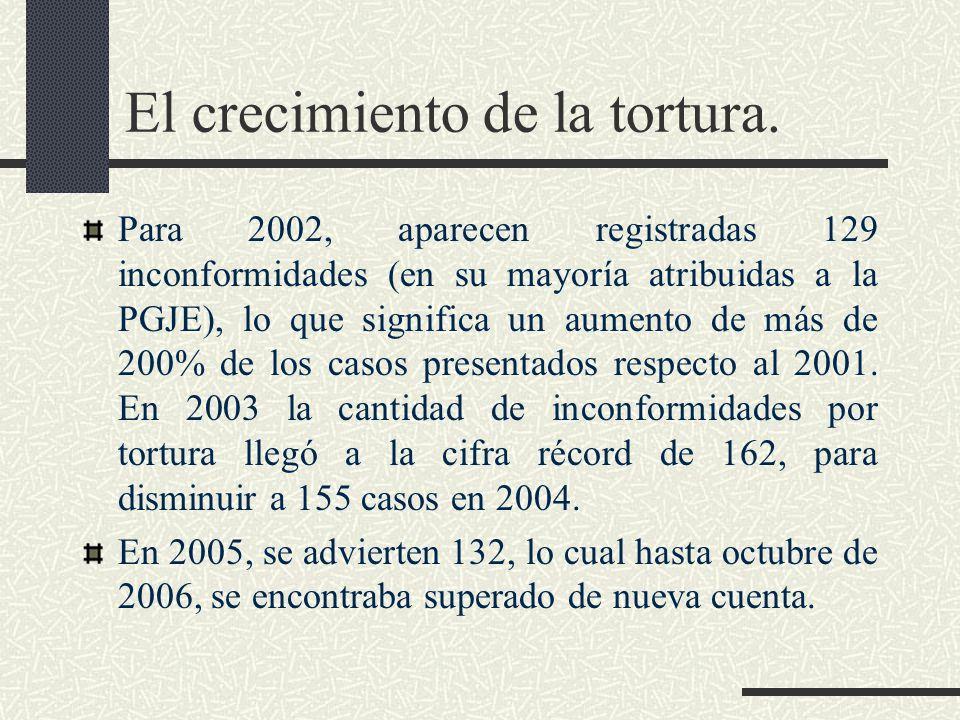 El crecimiento de la tortura. Para 2002, aparecen registradas 129 inconformidades (en su mayoría atribuidas a la PGJE), lo que significa un aumento de