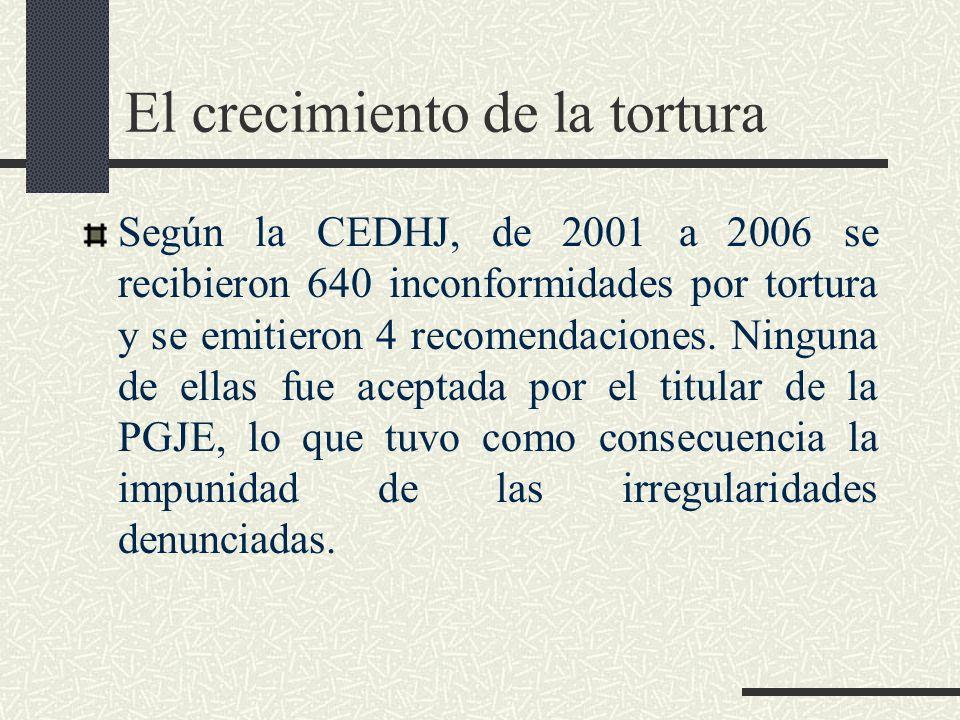 El crecimiento de la tortura El análisis estadístico de las cifras, nos permite deducir que el incremento real de quejas por tortura en la CEDHJ, en cuatro años del sexenio de Francisco Ramírez Acuña (2002-2005), en relación con cuatro años del sexenio de Alberto Cárdenas Jiménez (97-2000), fue de más del mil por ciento.