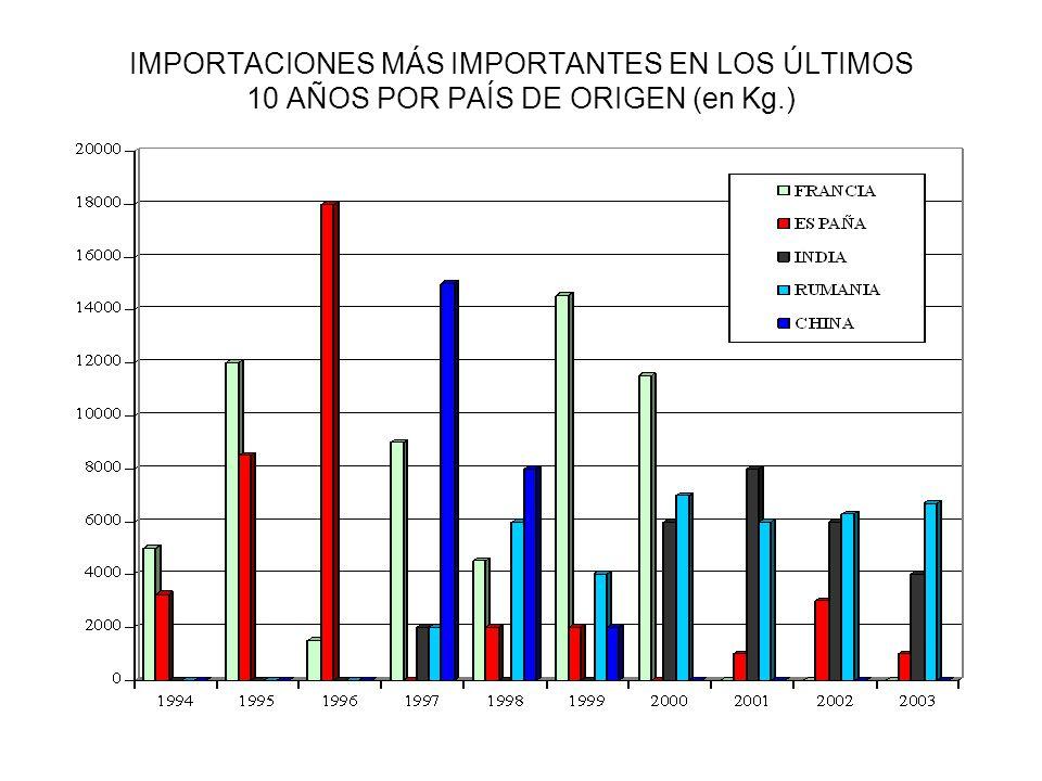 IMPORTACIONES MÁS IMPORTANTES EN LOS ÚLTIMOS 10 AÑOS POR PAÍS DE ORIGEN (en Kg.)