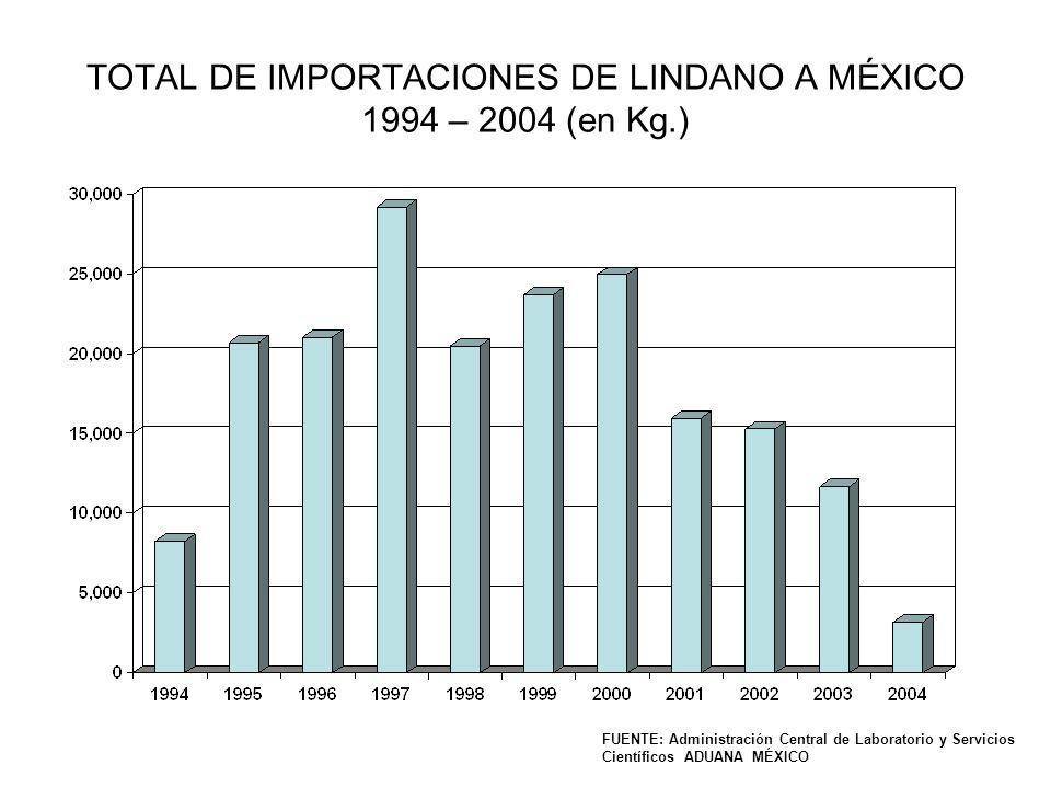 TOTAL DE IMPORTACIONES DE LINDANO A MÉXICO 1994 – 2004 (en Kg.) FUENTE: Administración Central de Laboratorio y Servicios Científicos ADUANA MÉXICO