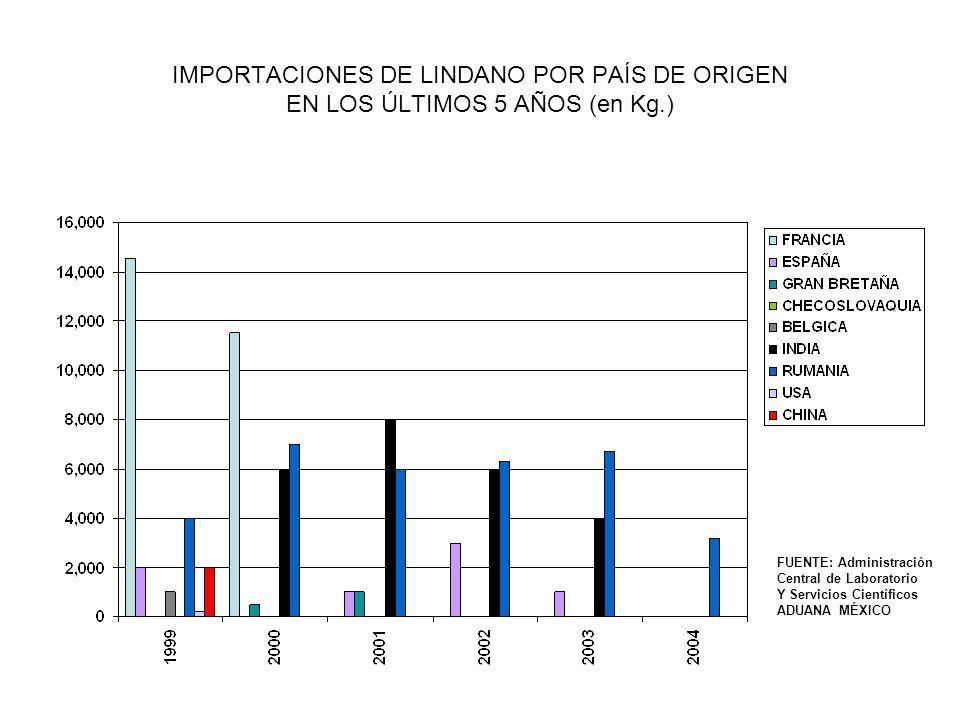 EXPORTACIONES DE LINDANO (?) DE MÉXICO A CUBA Y ESTADOS UNIDOS EN LOS ÚLTIMOS 10 AÑOS (en Kg.) Fracciones Arancelarias: 290351 – 1,2,3,4,5,6-HCH 29035101 – Isómero gama HCH (= Lindano) 29035102 – Mezcla isómeros HCH 29035199 – Los demás Fracción 29035101 FUENTE: Administración Central de Laboratorio Y Servicios Científicos ADUANA MÉXICO Fracción 290351