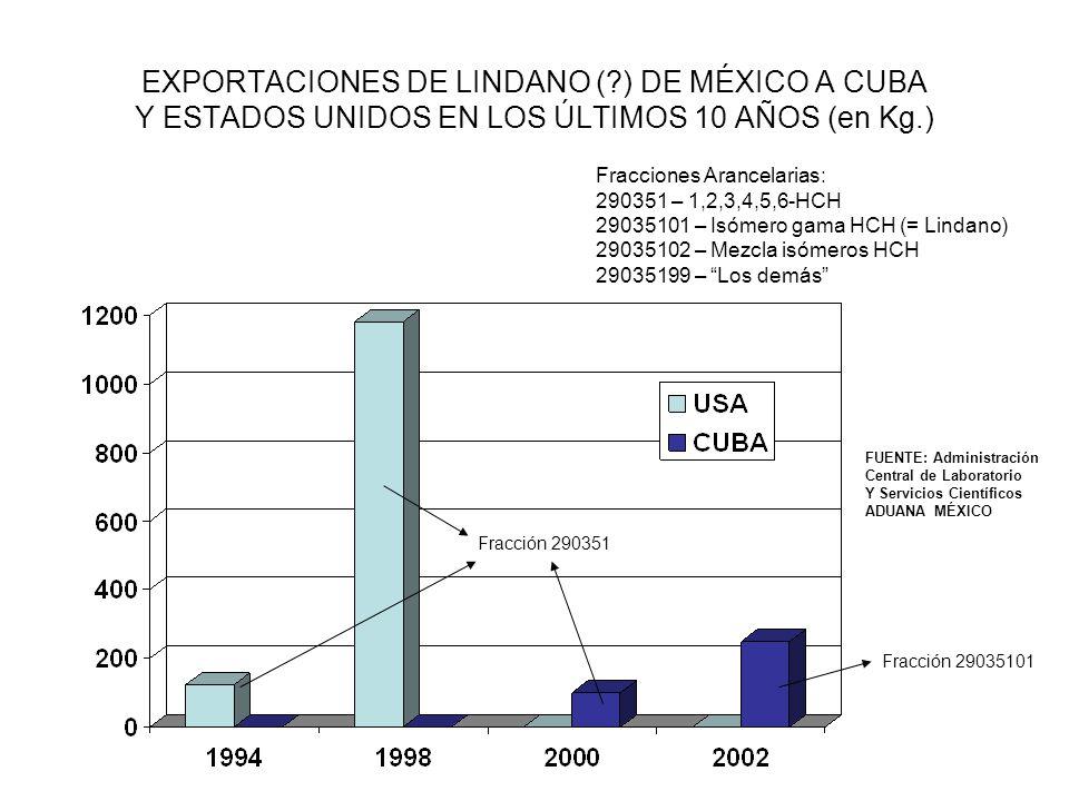 EXPORTACIONES DE LINDANO ( ) DE MÉXICO A CUBA Y ESTADOS UNIDOS EN LOS ÚLTIMOS 10 AÑOS (en Kg.) Fracciones Arancelarias: 290351 – 1,2,3,4,5,6-HCH 29035101 – Isómero gama HCH (= Lindano) 29035102 – Mezcla isómeros HCH 29035199 – Los demás Fracción 29035101 FUENTE: Administración Central de Laboratorio Y Servicios Científicos ADUANA MÉXICO Fracción 290351