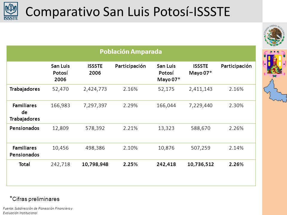 Comparativo San Luis Potosí-ISSSTE Fuente: Subdirección de Planeación Financiera y Evaluación Institucional Población Amparada San Luis Potosí 2006 IS