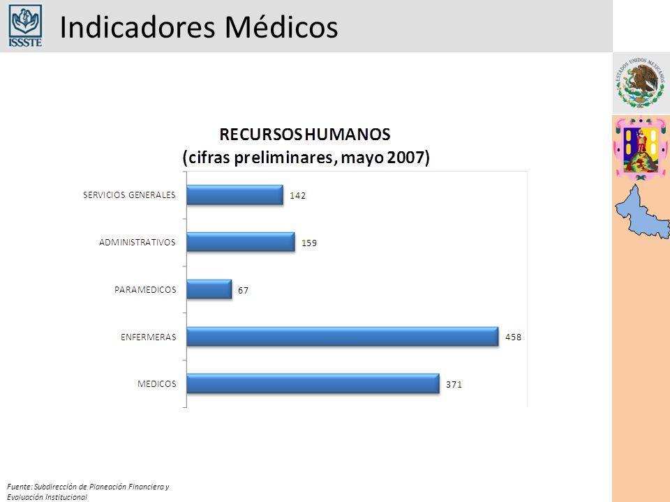 Indicadores Médicos Fuente: Subdirección de Planeación Financiera y Evaluación Institucional