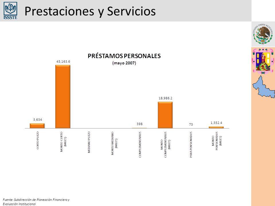 Prestaciones y Servicios Fuente: Subdirección de Planeación Financiera y Evaluación Institucional