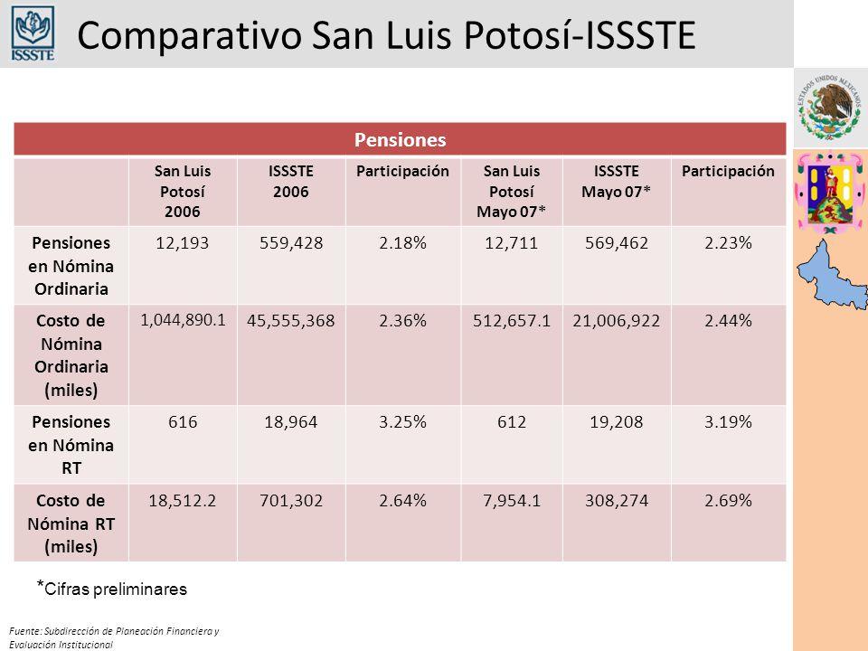 Comparativo San Luis Potosí-ISSSTE Fuente: Subdirección de Planeación Financiera y Evaluación Institucional Pensiones San Luis Potosí 2006 ISSSTE 2006