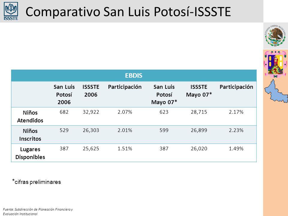 Comparativo San Luis Potosí-ISSSTE Fuente: Subdirección de Planeación Financiera y Evaluación Institucional EBDIS San Luis Potosí 2006 ISSSTE 2006 Par