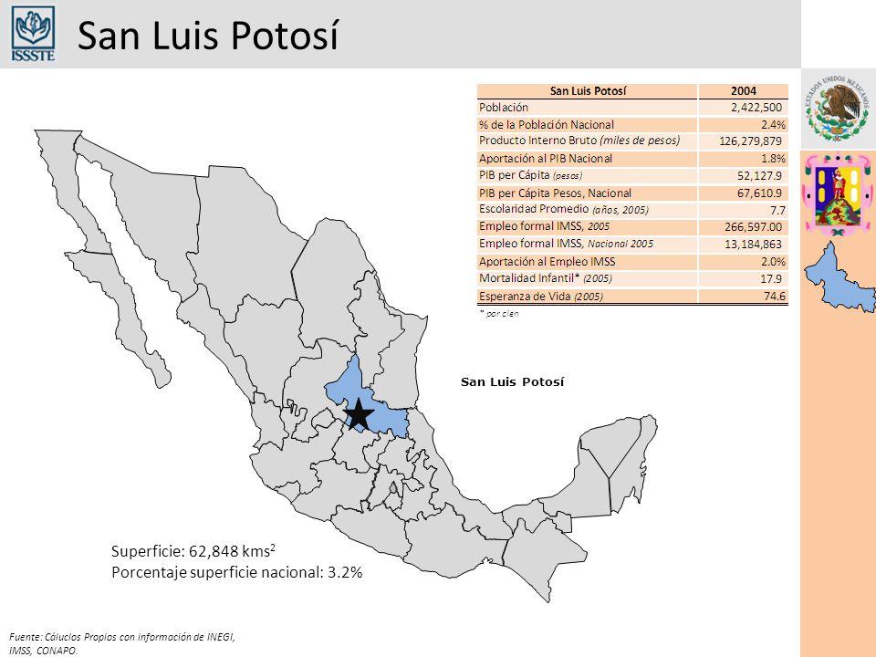 Comparativo San Luis Potosí-ISSSTE Fuente: Subdirección de Planeación Financiera y Evaluación Institucional Recursos Humanos San Luis Potosí 2006 ISSSTE 2006 ParticipaciónSan Luis Potosí Mayo 07* ISSSTE Mayo 07* Participación Médicos34917,9261.96%37118,3092.03% Enfermeras43520,7972.09%45821,0042.18% Paramédicos664,6481.42%674,7851.40% Administrativos1328,8231.50%1599,1511.74% Servicios Generales 1357,4301.82%1427,5051.89% * Cifras preliminares