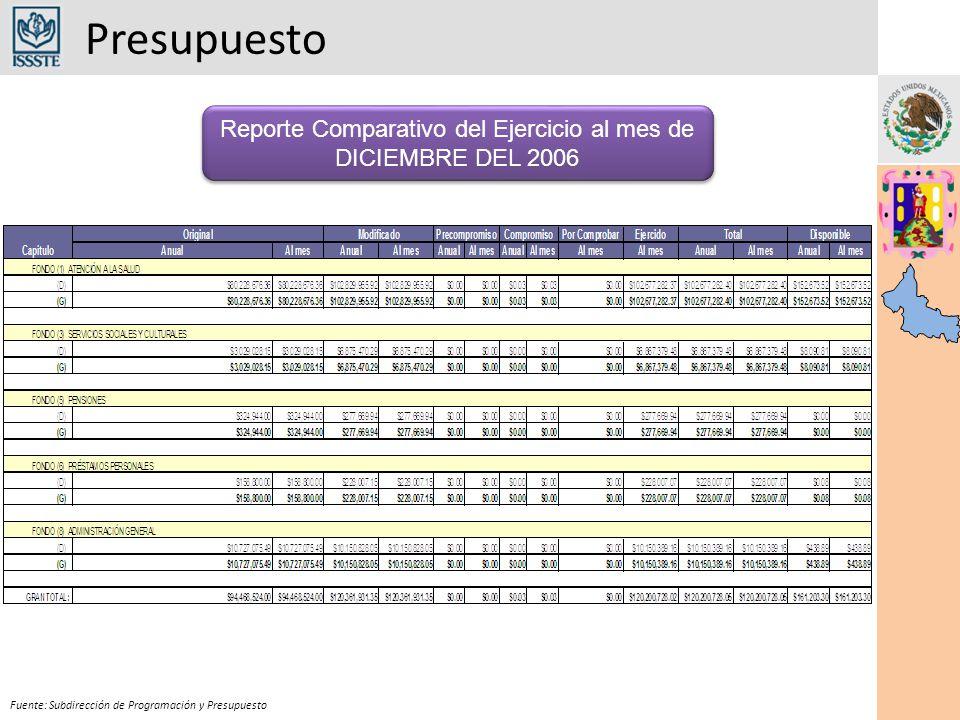 Presupuesto Fuente: Subdirección de Programación y Presupuesto Reporte Comparativo del Ejercicio al mes de DICIEMBRE DEL 2006