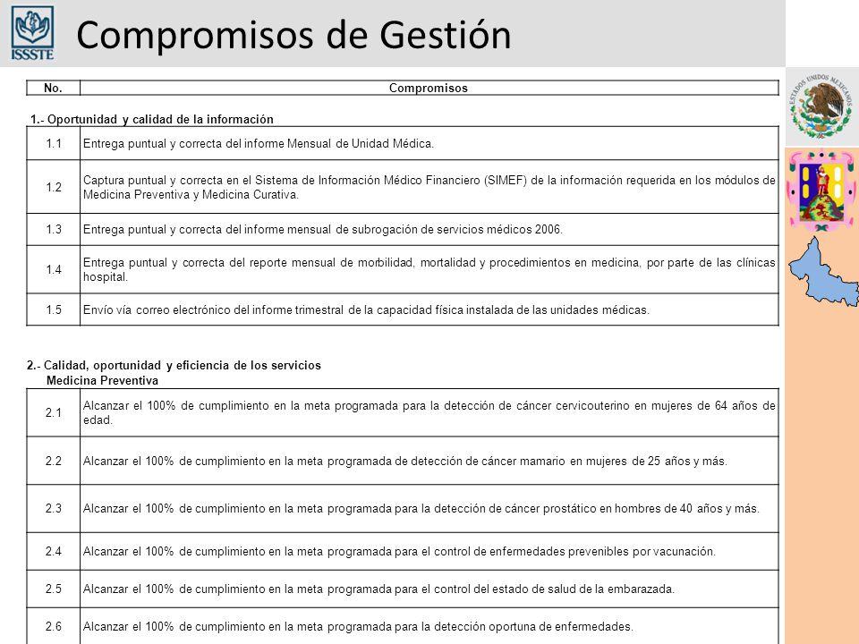 Compromisos de Gestión No.Compromisos 1.- Oportunidad y calidad de la información 1.1Entrega puntual y correcta del informe Mensual de Unidad Médica.