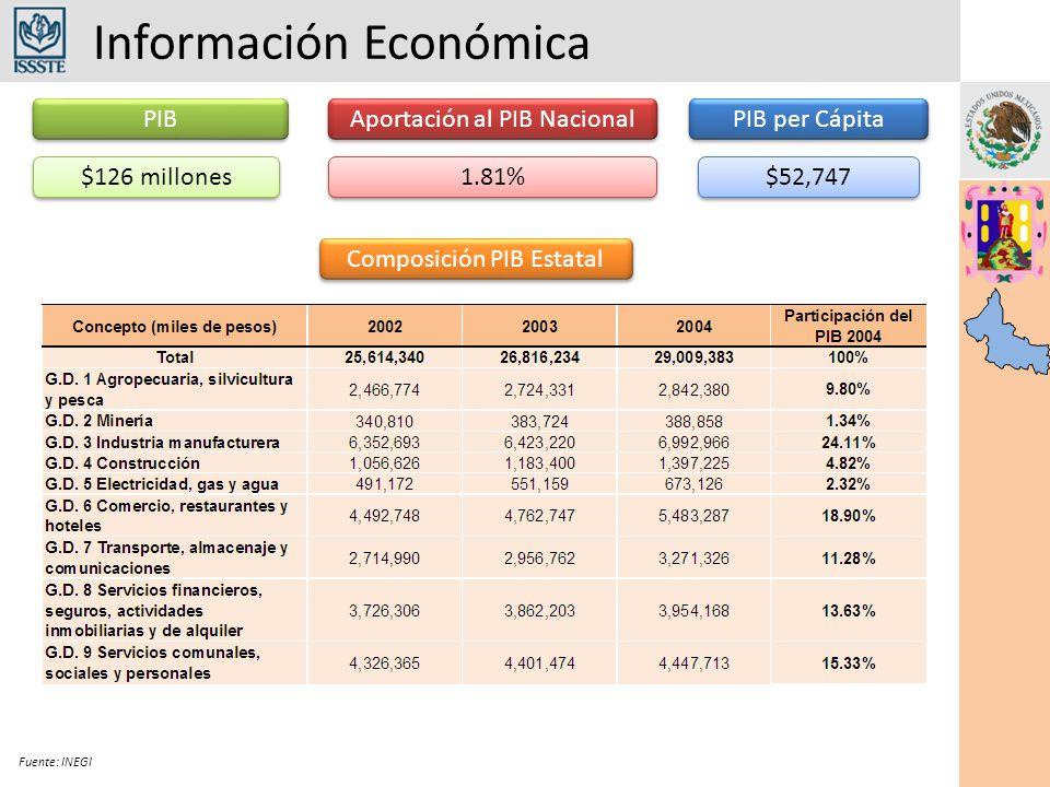 Información Económica Fuente: INEGI PIB $126 millones 1.81% Aportación al PIB Nacional PIB per Cápita $52,747 Composición PIB Estatal