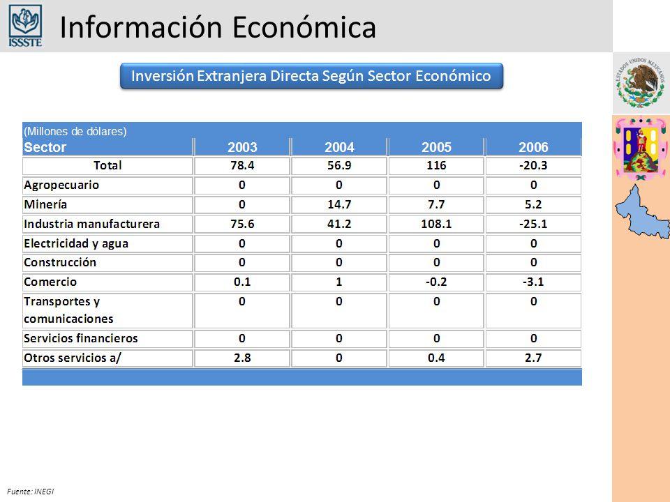Información Económica Fuente: INEGI IMSSDic 2006Mayo 2007Diferencia Permanentes290,511292,057+ 1,546 Eventuales63,04071,341+ 8,301 Total353,551363,398+ 9,847 Total de Asegurados en el IMSS